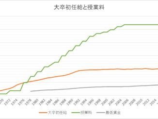グラフ_授業料と大卒初任給