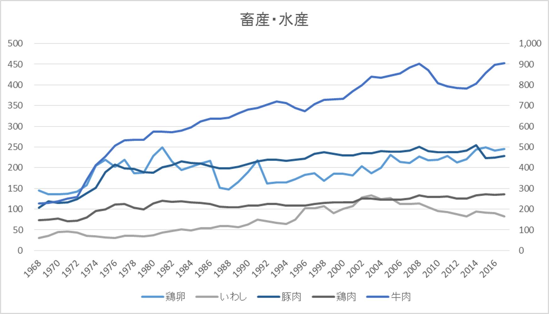 グラフ_畜産水産