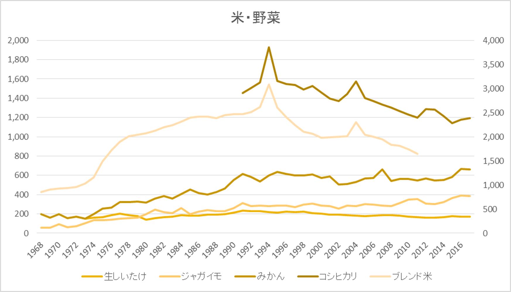 グラフ_米野菜