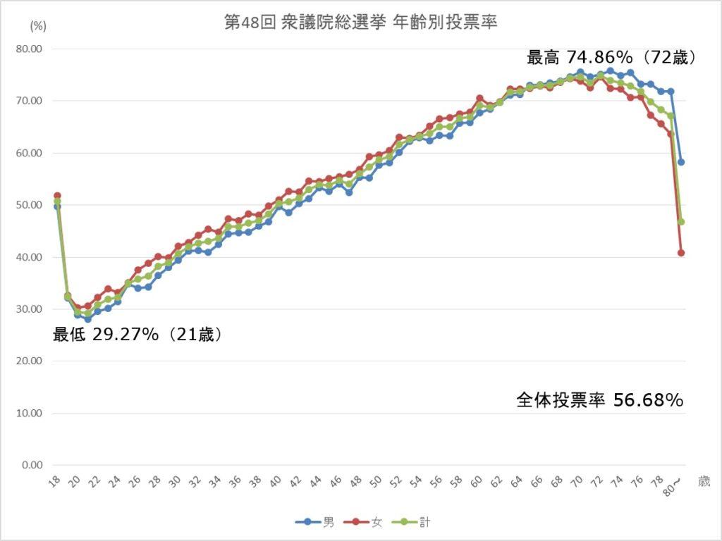 第48回衆議院総選挙投票率